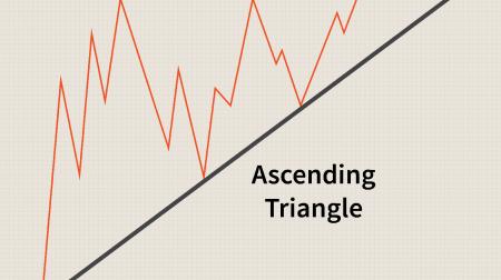 Panduan untuk Trading Pola Segitiga di Pocket Option