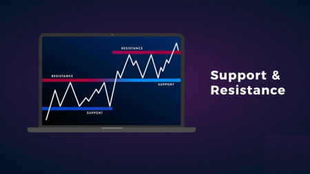 Panduan untuk Mengidentifikasi Kapan Harga Ingin Breakout dari Support/Resistance pada Pocket Option dan Tindakan yang Harus Dilakukan